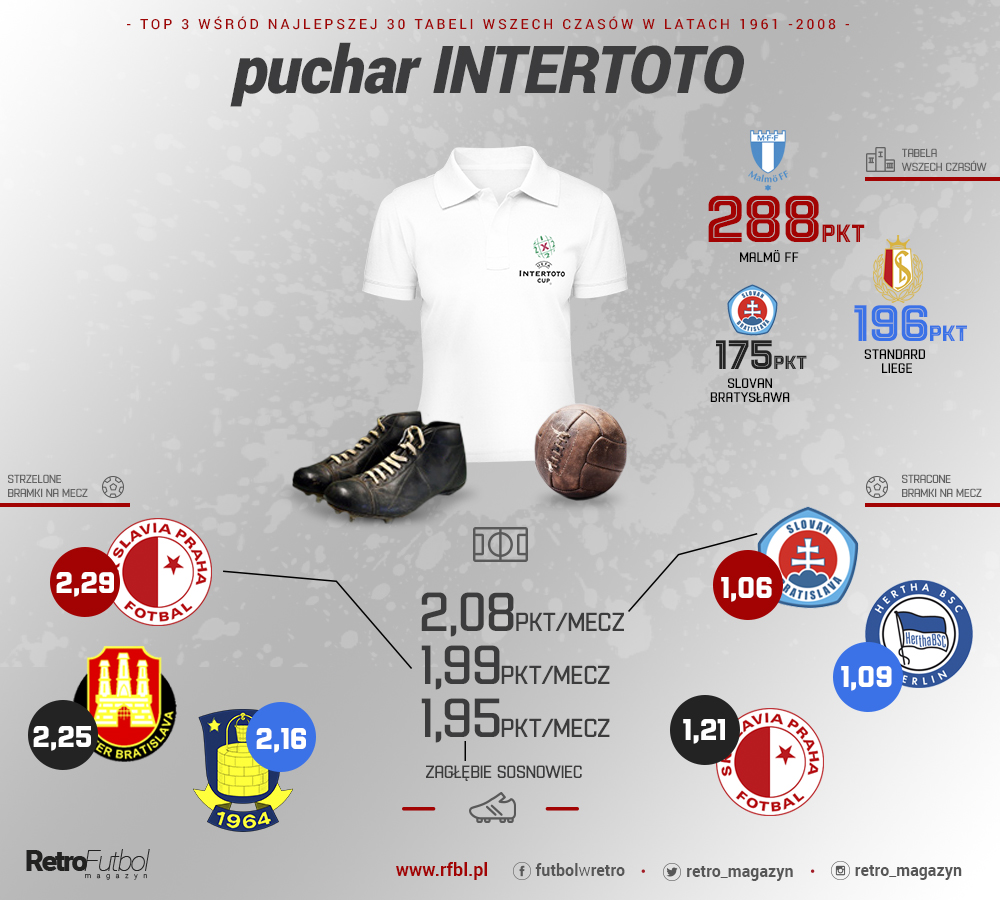 puchar INTERTOTO