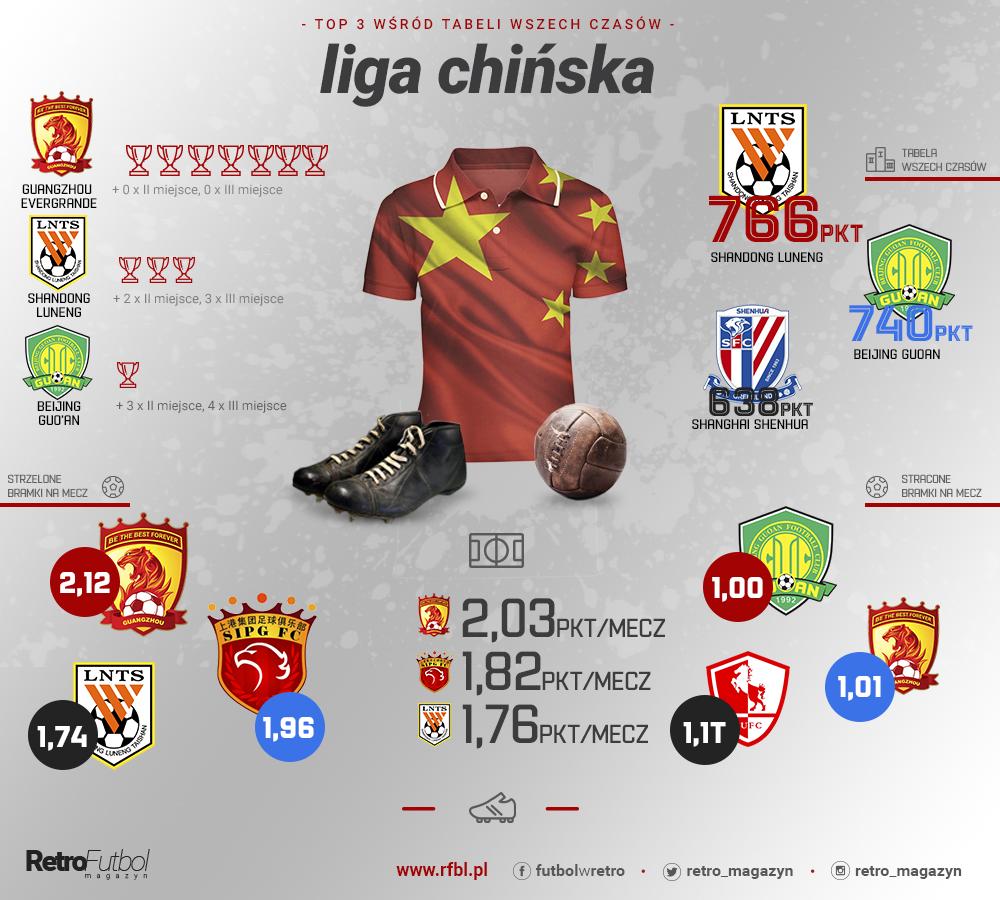 tabela ligi chińskiej