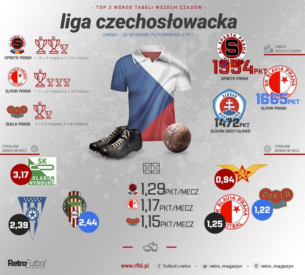 Tabela czechosłowacja